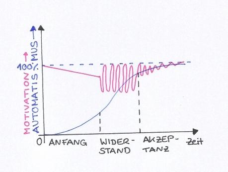 gewohnehitsgraph-0011.jpg